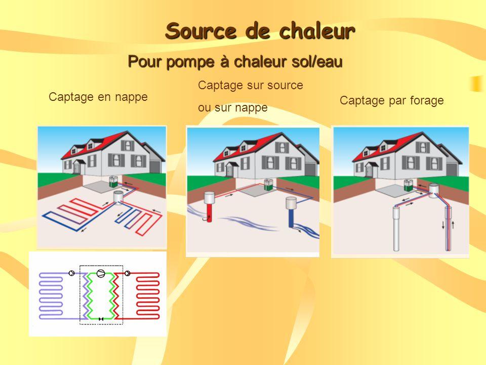 Source de chaleur Pour pompe à chaleur sol/eau Captage en nappe Captage par forage Captage sur source ou sur nappe