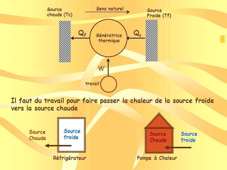 Les différents types de géothermie Les différents types de géothermie
