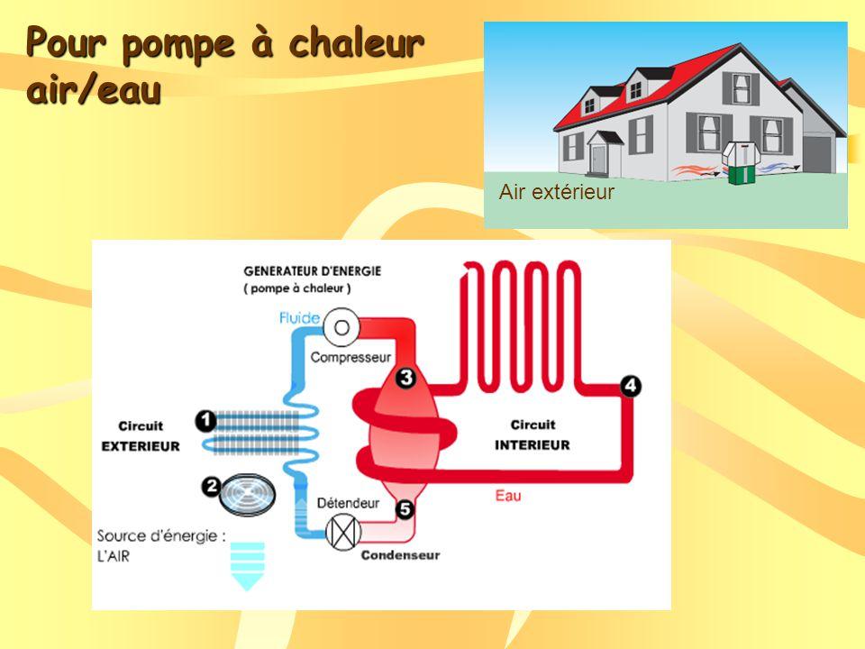 Pour pompe à chaleur air/eau Air extérieur
