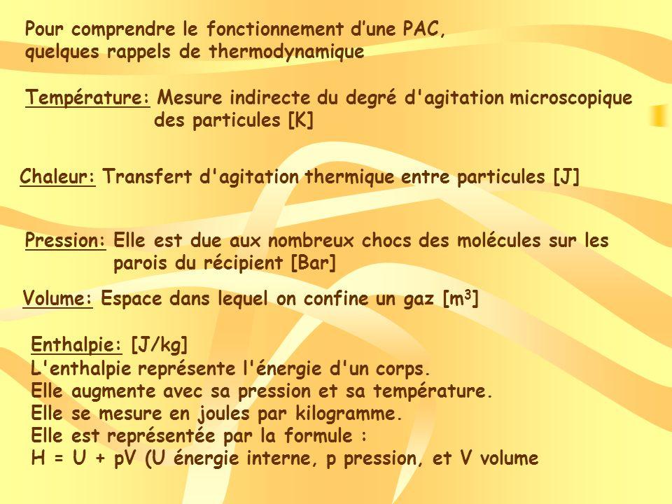 Pour comprendre le fonctionnement dune PAC, quelques rappels de thermodynamique Température: Mesure indirecte du degré d agitation microscopique des particules [K] Chaleur: Transfert d agitation thermique entre particules [J] Enthalpie: [J/kg] L enthalpie représente l énergie d un corps.