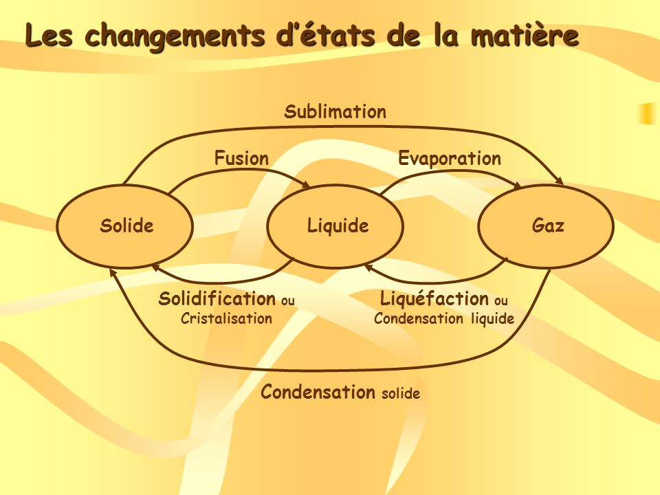 Les changements détats de la matière Fusion 100 0 T(°C) Temps (s) Echauffement de la vapeur Echauffement du liquide Echauffement du solide vaporisation