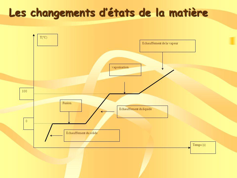 Diagrammes enthalpiques Pression (Bar) Enthalpie (kJ/kg)