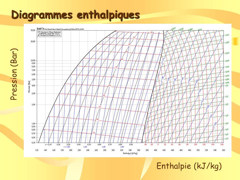 Etats du fluide frigogène Pression (Bar) Enthalpie (kJ/kg) Liquide Liquide et gazeux Gazeux