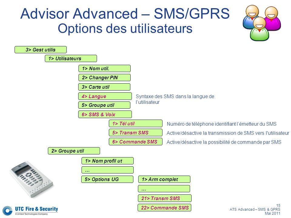 15 ATS Advanced – SMS & GPRS Mai 2011 Advisor Advanced – SMS/GPRS Options des utilisateurs 3> Gest utilis 1> Utilisateurs 1> Nom util. 2> Changer PIN