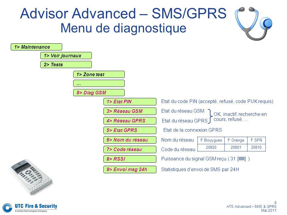 8 ATS Advanced – SMS & GPRS Mai 2011 Advisor Advanced – SMS/GPRS Menu de diagnostique F BouyguesF OrangeF SFR 208202080120810 1> Maintenance 1> Voir j