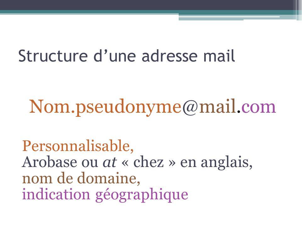 Structure dune adresse mail Nom.pseudonyme@mail.com Personnalisable, Arobase ou at « chez » en anglais, nom de domaine, indication géographique