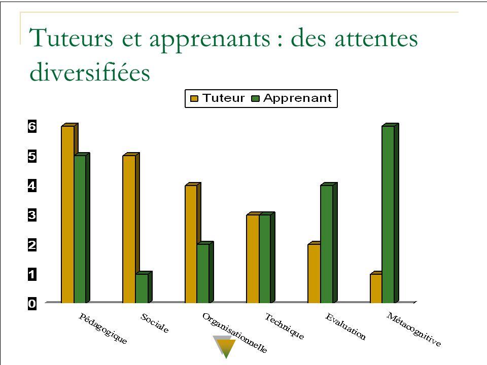 Tuteurs et apprenants : des attentes diversifiées