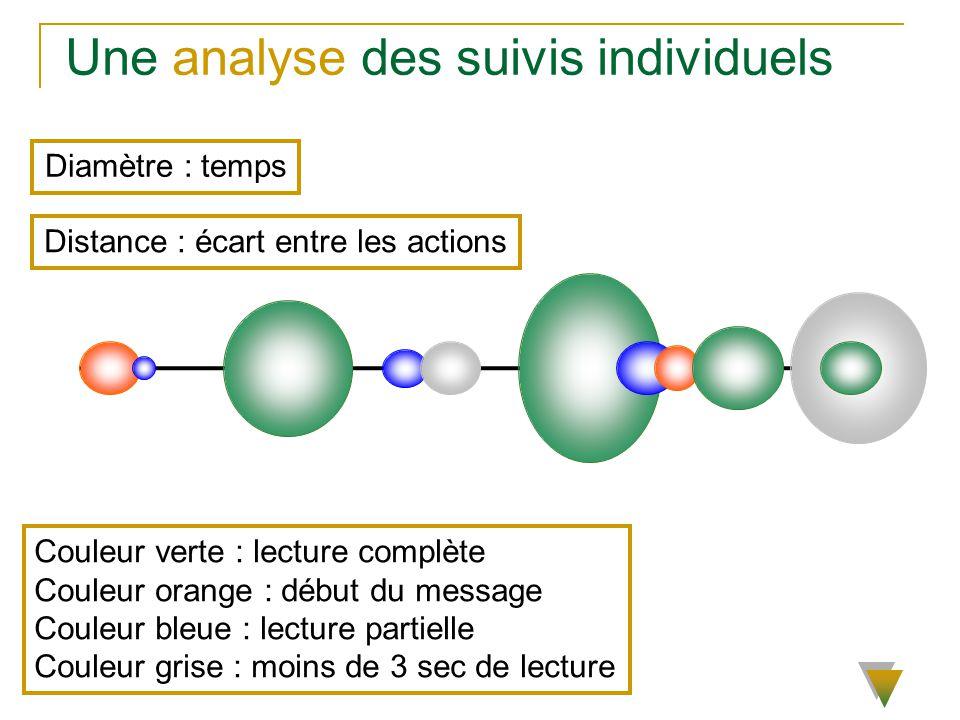 Une analyse des suivis individuels Diamètre : temps Distance : écart entre les actions Couleur verte : lecture complète Couleur orange : début du mess