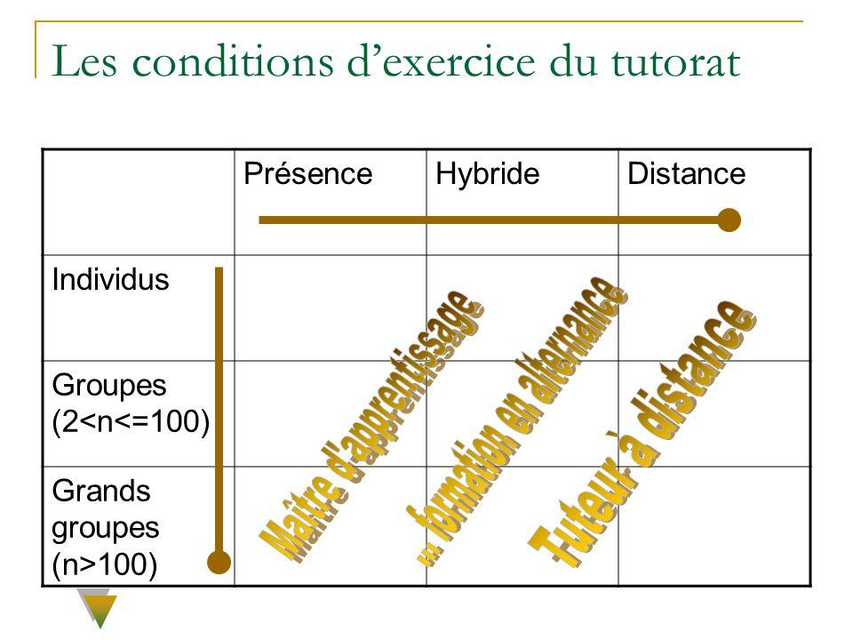 Les conditions dexercice du tutorat PrésenceHybrideDistance Individus Groupes (2<n<=100) Grands groupes (n>100)