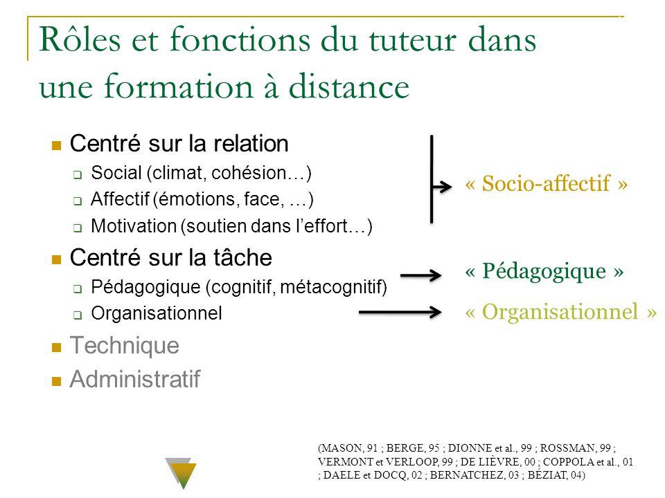 Centré sur la relation Social (climat, cohésion…) Affectif (émotions, face, …) Motivation (soutien dans leffort…) Centré sur la tâche Pédagogique (cog