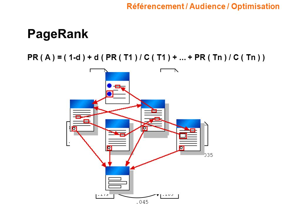 Référencement / Audience / Optimisation PageRank PR ( A ) = ( 1-d ) + d ( PR ( T1 ) / C ( T1 ) +...