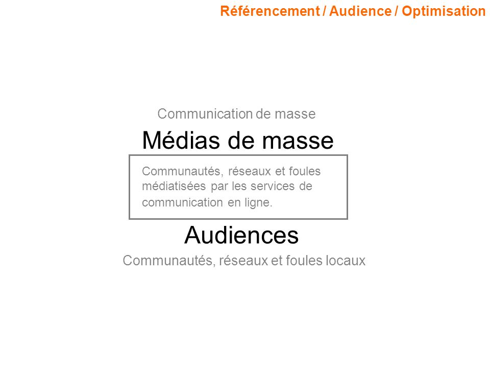 Référencement / Audience / Optimisation Communautés, réseaux et foules médiatisées par les services de communication en ligne. Médias de masse Communi