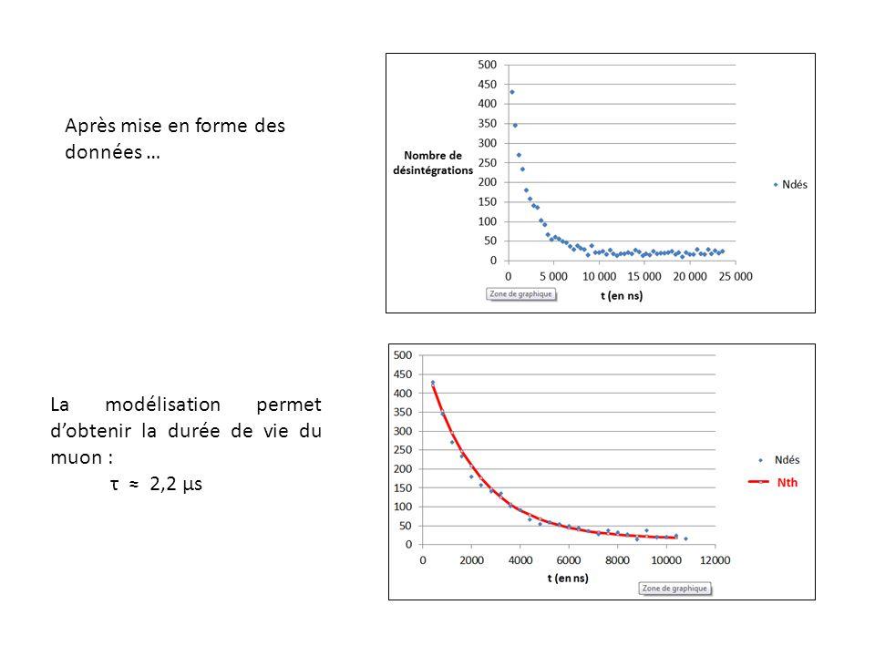 Après mise en forme des données … La modélisation permet dobtenir la durée de vie du muon : τ 2,2 µs