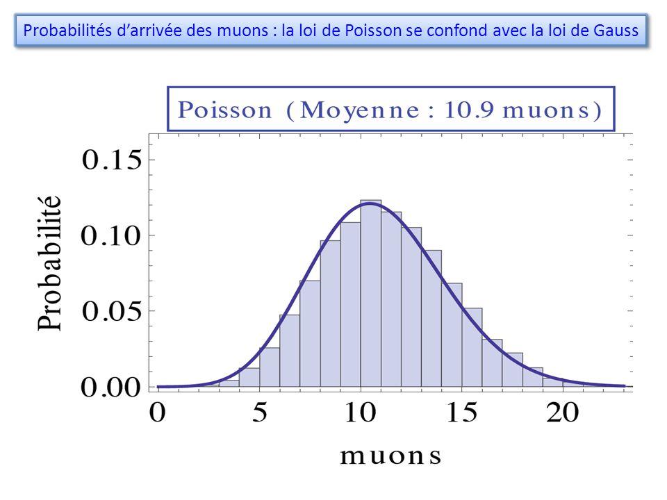 Probabilités darrivée des muons : la loi de Poisson se confond avec la loi de Gauss