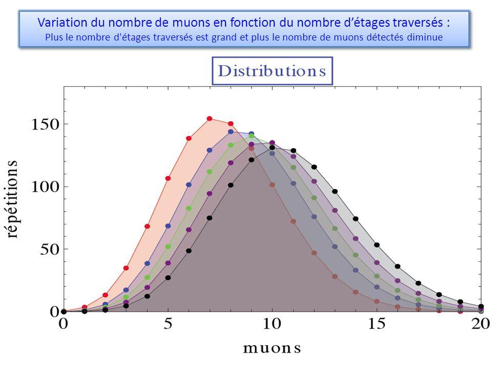 Variation du nombre de muons en fonction du nombre détages traversés : Plus le nombre d étages traversés est grand et plus le nombre de muons détectés diminue Variation du nombre de muons en fonction du nombre détages traversés : Plus le nombre d étages traversés est grand et plus le nombre de muons détectés diminue