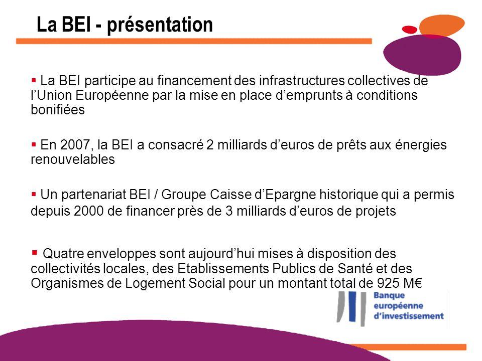 Matinées Ecodéfi 2008 www.actionslocales.caisse-epargne.fr La BEI participe au financement des infrastructures collectives de lUnion Européenne par la mise en place demprunts à conditions bonifiées En 2007, la BEI a consacré 2 milliards deuros de prêts aux énergies renouvelables Un partenariat BEI / Groupe Caisse dEpargne historique qui a permis depuis 2000 de financer près de 3 milliards deuros de projets Quatre enveloppes sont aujourdhui mises à disposition des collectivités locales, des Etablissements Publics de Santé et des Organismes de Logement Social pour un montant total de 925 M La BEI - présentation