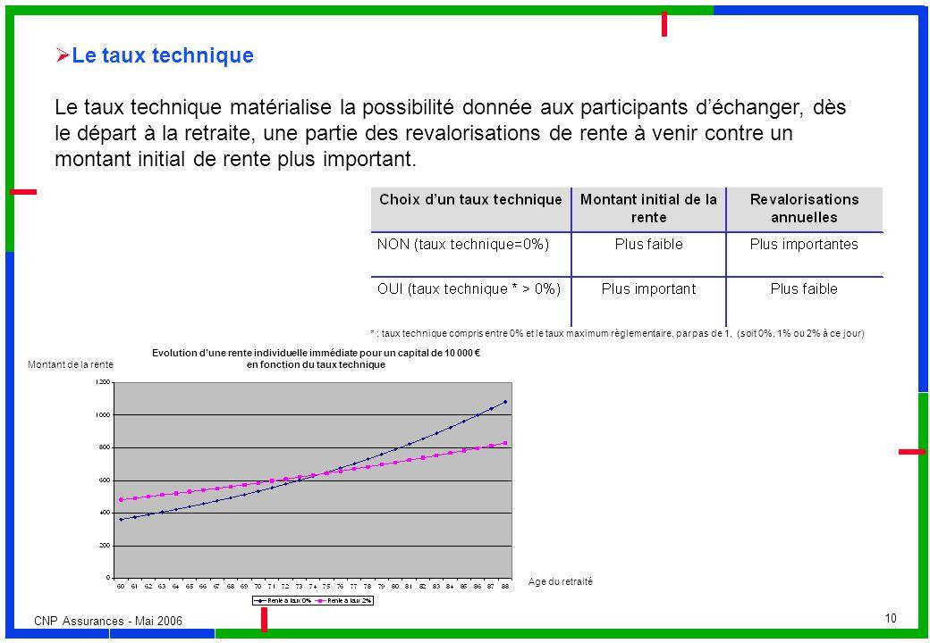 CNP Assurances - Mai 2006 10 Le taux technique Le taux technique matérialise la possibilité donnée aux participants déchanger, dès le départ à la retr
