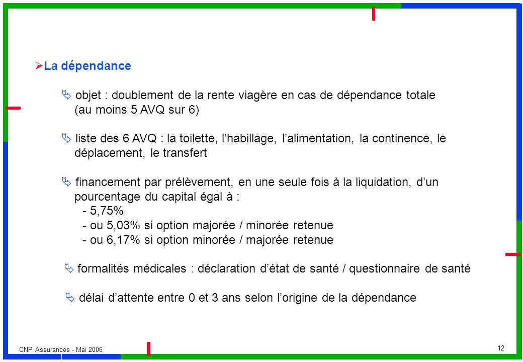CNP Assurances - Mai 2006 12 La dépendance objet : doublement de la rente viagère en cas de dépendance totale (au moins 5 AVQ sur 6) liste des 6 AVQ :