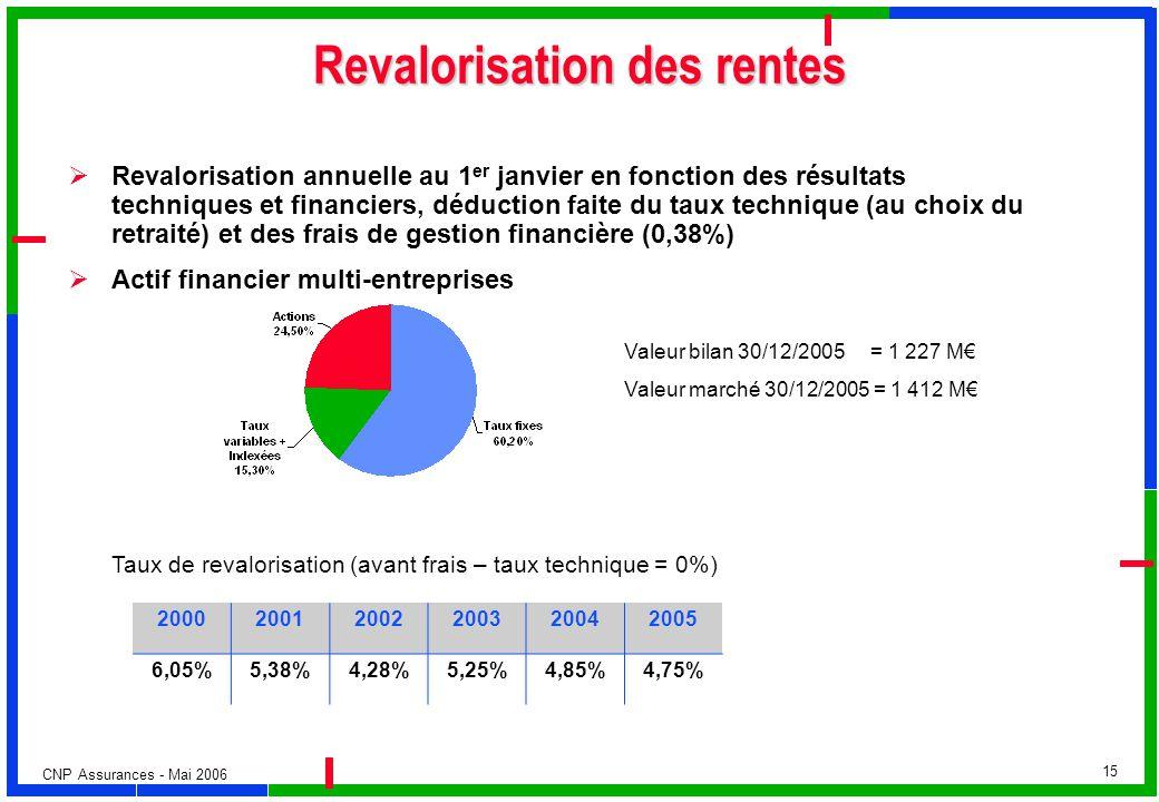 CNP Assurances - Mai 2006 15 Revalorisation des rentes Revalorisation annuelle au 1 er janvier en fonction des résultats techniques et financiers, déd