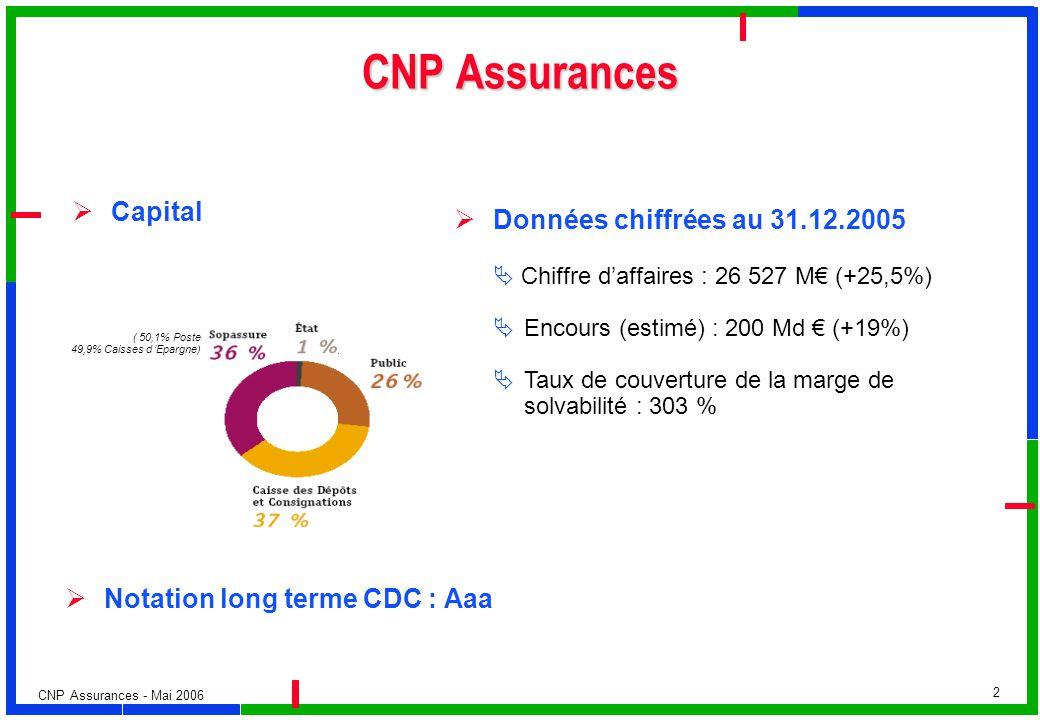 CNP Assurances - Mai 2006 2 CNP Assurances Capital ( 50,1% Poste 49,9% Caisses d Epargne) Notation long terme CDC : Aaa Données chiffrées au 31.12.200