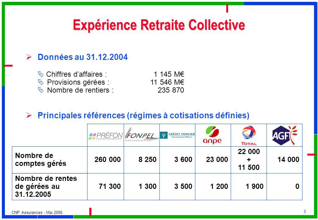 CNP Assurances - Mai 2006 3 Expérience Retraite Collective Données au 31.12.2004 Chiffres daffaires : 1 145 M Provisions gérées : 11 546 M Nombre de r