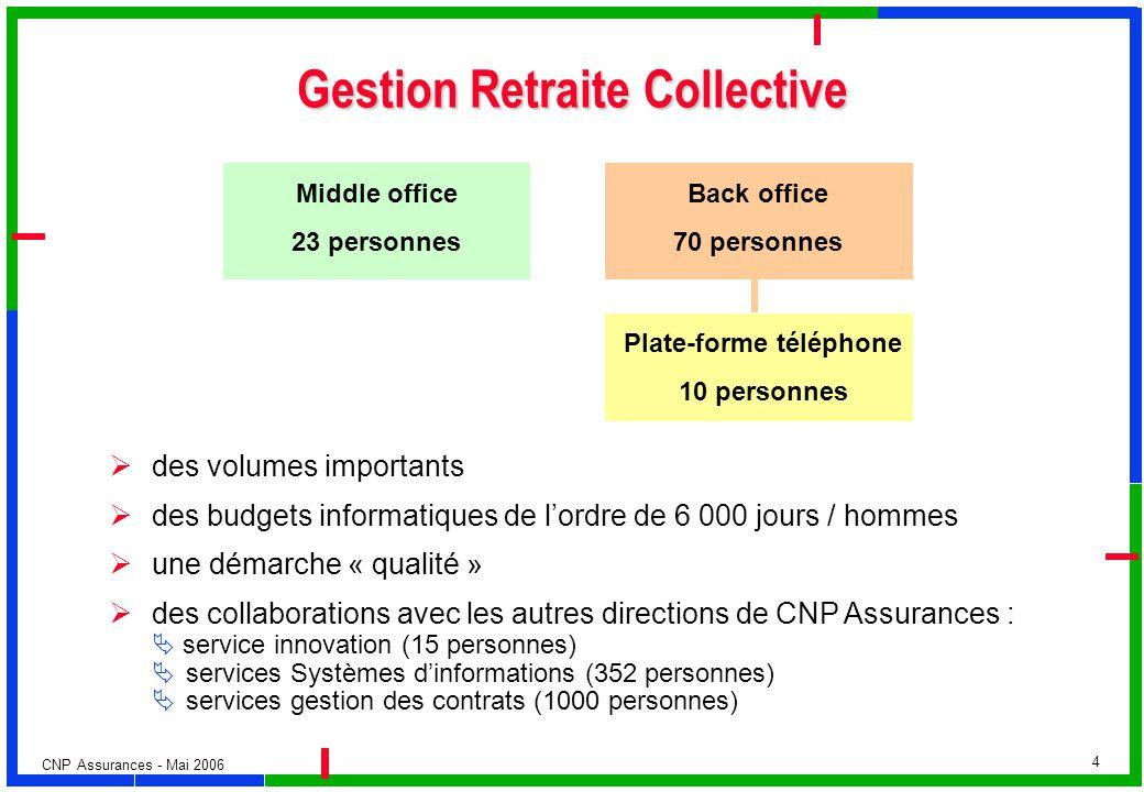 CNP Assurances - Mai 2006 4 Gestion Retraite Collective des volumes importants des budgets informatiques de lordre de 6 000 jours / hommes une démarch