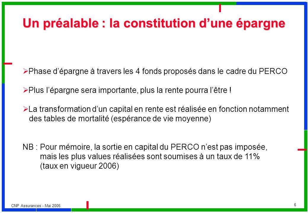 CNP Assurances - Mai 2006 6 Un préalable : la constitution dune épargne Phase dépargne à travers les 4 fonds proposés dans le cadre du PERCO Plus lépa