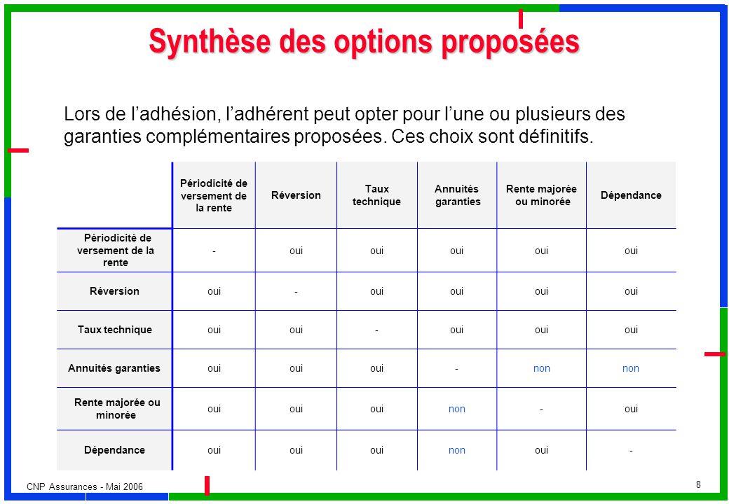 CNP Assurances - Mai 2006 8 Synthèse des options proposées Lors de ladhésion, ladhérent peut opter pour lune ou plusieurs des garanties complémentaire
