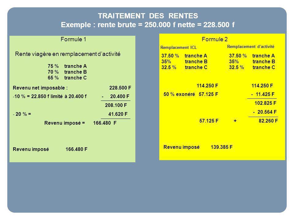 TRAITEMENT DES RENTES Exemple : rente brute = 250.000 f nette = 228.500 f Formule 1 Formule 2 Rente viagère en remplacement dactivité 75 % tranche A 70 % tranche B 65 % tranche C 37.50 % tranche A 35% tranche B 32.5 % tranche C Revenu net imposable : 228.500 F -10 % = 22.850 f limité à 20.400 f - 20.400 F 208.100 F - 20 % = 41.620 F Revenu imposé = 166.480 F Revenu imposé 166.480 F 37.50 % tranche A 35% tranche B 32.5 % tranche C Remplacement ICL Remplacement dactivité 114.250 F 114.250 F 50 % exonéré 57.125 F - 11.425 F 102.825 F - 20.564 F 57.125 F + 82.260 F Revenu imposé 139.385 F