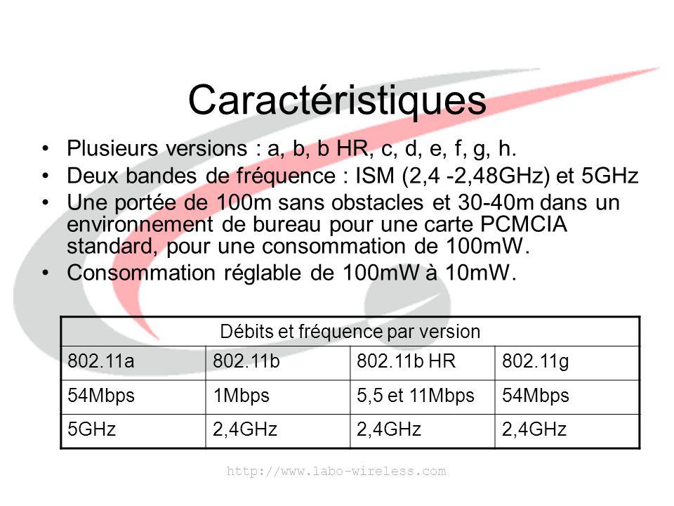 http://www.labo-wireless.com Caractéristiques Plusieurs versions : a, b, b HR, c, d, e, f, g, h. Deux bandes de fréquence : ISM (2,4 -2,48GHz) et 5GHz