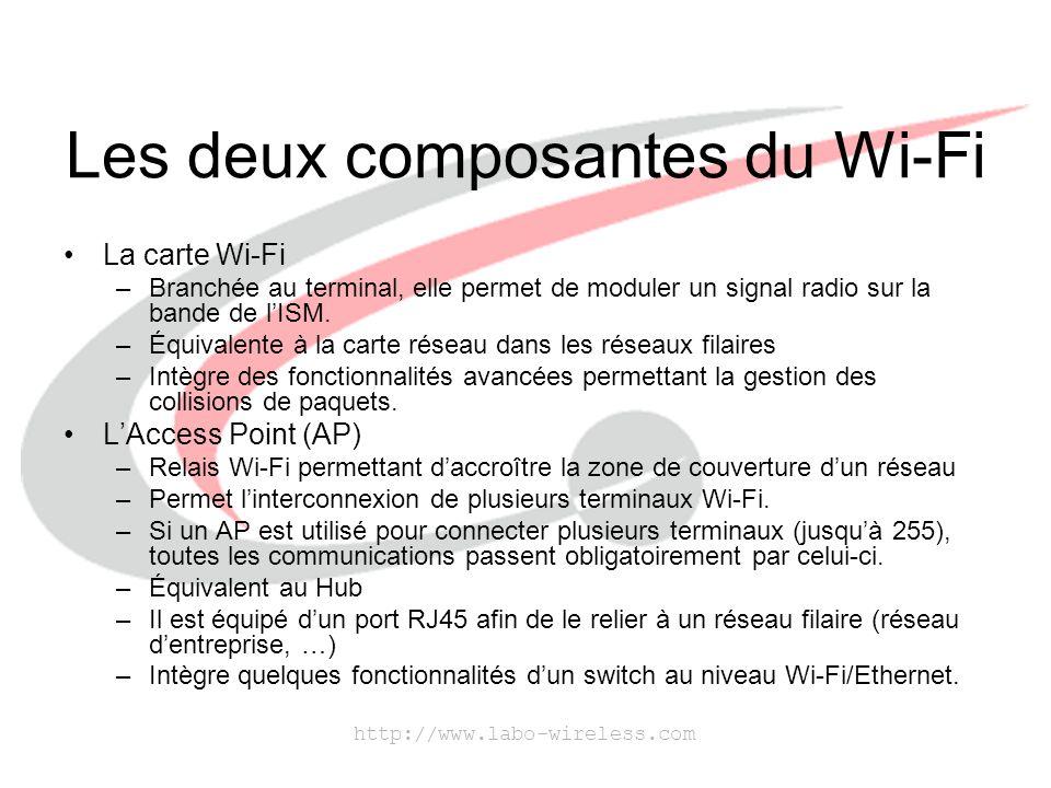 http://www.labo-wireless.com Les deux composantes du Wi-Fi La carte Wi-Fi –Branchée au terminal, elle permet de moduler un signal radio sur la bande d