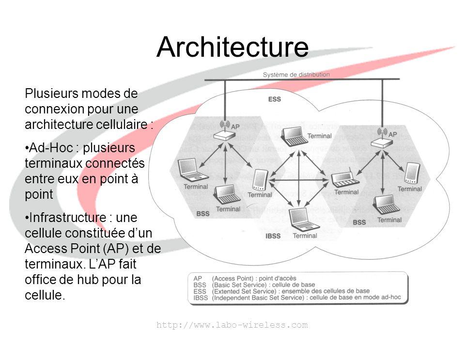 http://www.labo-wireless.com Architecture Plusieurs modes de connexion pour une architecture cellulaire : Ad-Hoc : plusieurs terminaux connectés entre