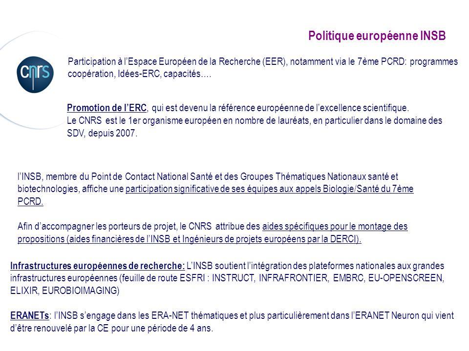Politique européenne INSB Participation à lEspace Européen de la Recherche (EER), notamment via le 7ème PCRD: programmes coopération, Idées-ERC, capac