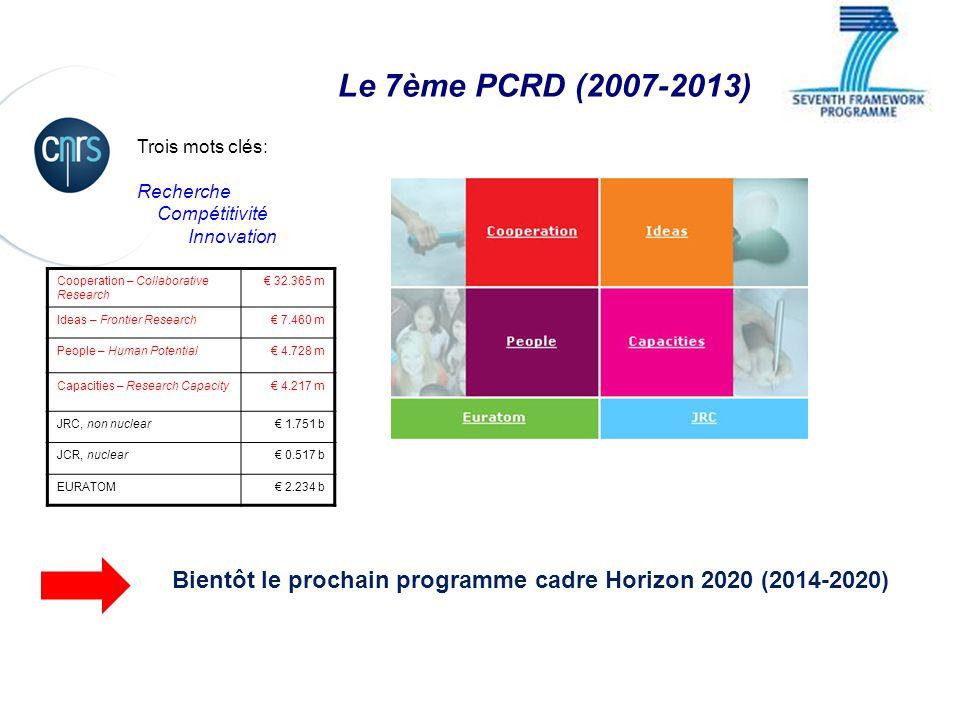 Le 7ème PCRD (2007-2013) Trois mots clés: Recherche Compétitivité Innovation Cooperation – Collaborative Research 32.365 m Ideas – Frontier Research 7