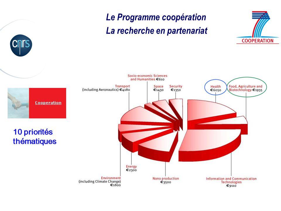 Le Programme coopération La recherche en partenariat 10 priorités thématiques