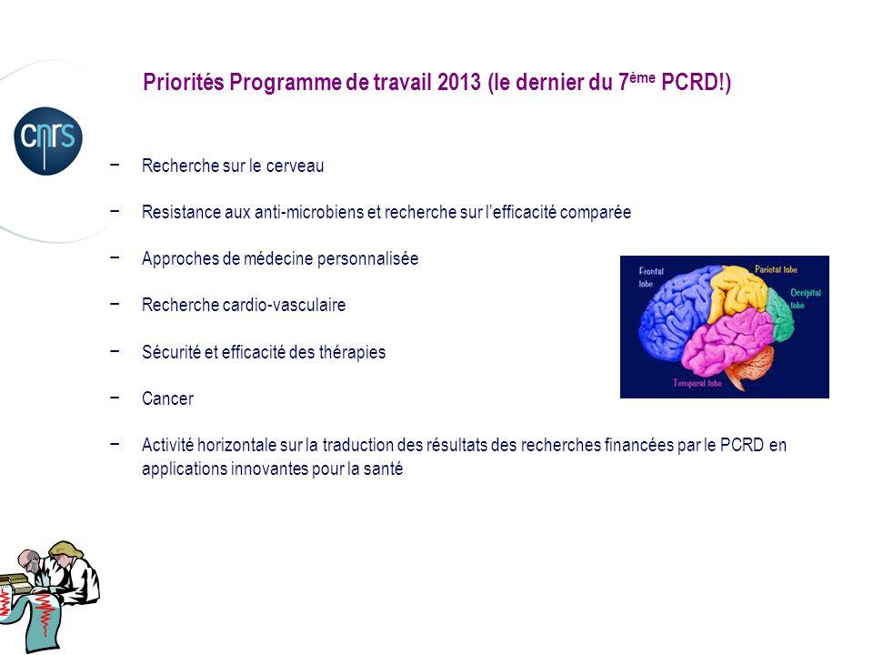 Priorités Programme de travail 2013 (le dernier du 7 ème PCRD!) Recherche sur le cerveau Resistance aux anti-microbiens et recherche sur lefficacité c