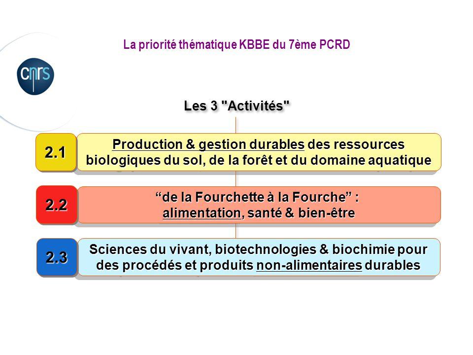 La priorité thématique KBBE du 7ème PCRD Les 3