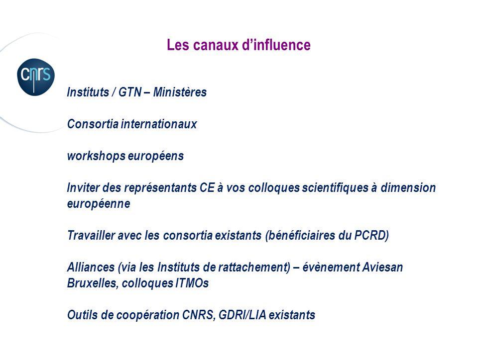 Les canaux dinfluence Instituts / GTN – Ministères Consortia internationaux workshops européens Inviter des représentants CE à vos colloques scientifi
