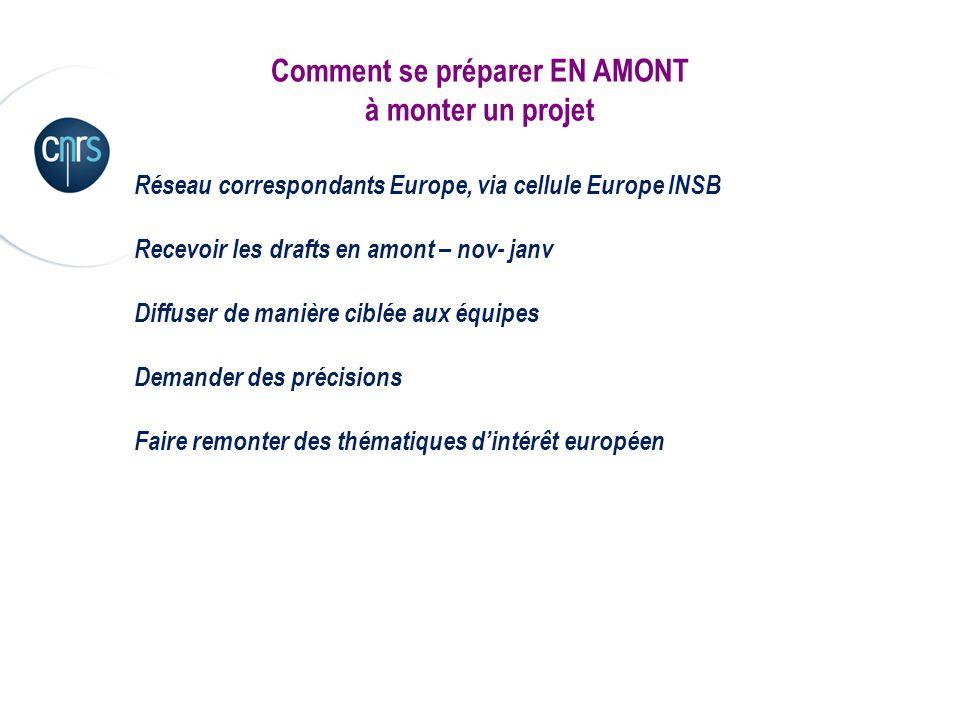 Comment se préparer EN AMONT à monter un projet Réseau correspondants Europe, via cellule Europe INSB Recevoir les drafts en amont – nov- janv Diffuse