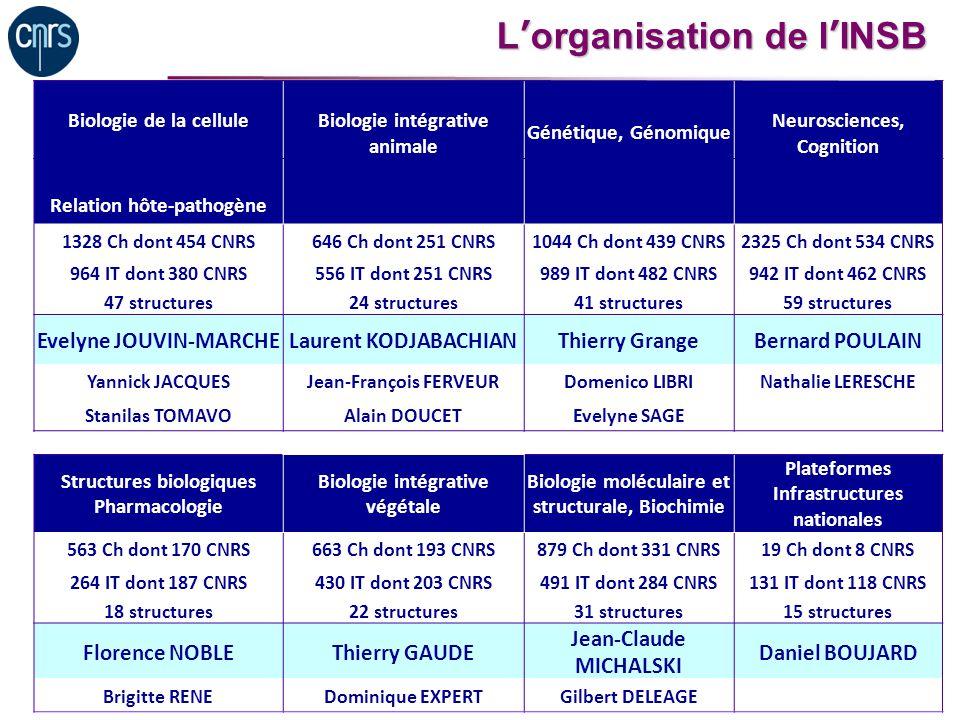 Lorganisation de lINSB Biologie de la celluleBiologie intégrative animale Génétique, Génomique Neurosciences, Cognition Relation hôte-pathogène 1328 C