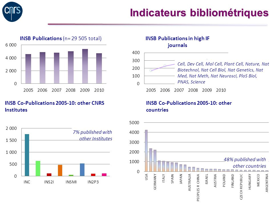 Joint Technology Initiative (JTI) European Federation of Pharmaceutical Industries and Associations (EFPIA)