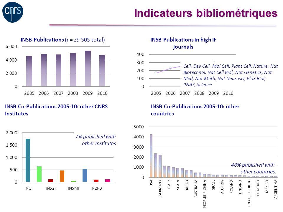 Comment déposer un projet de LIA/ GDRI (2) Procédure dévaluation de sélection Calendrier Avis du Fonctionnaire Sécurité et Défense: obligatoire, via une fiche ad-hoc Budget LIA INSB : maximum de 15 000 euros par an.