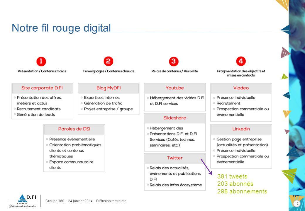 Groupe 360 - 24 janvier 2014 – Diffusion restreinte 12 Notre fil rouge digital 381 tweets 203 abonnés 298 abonnements