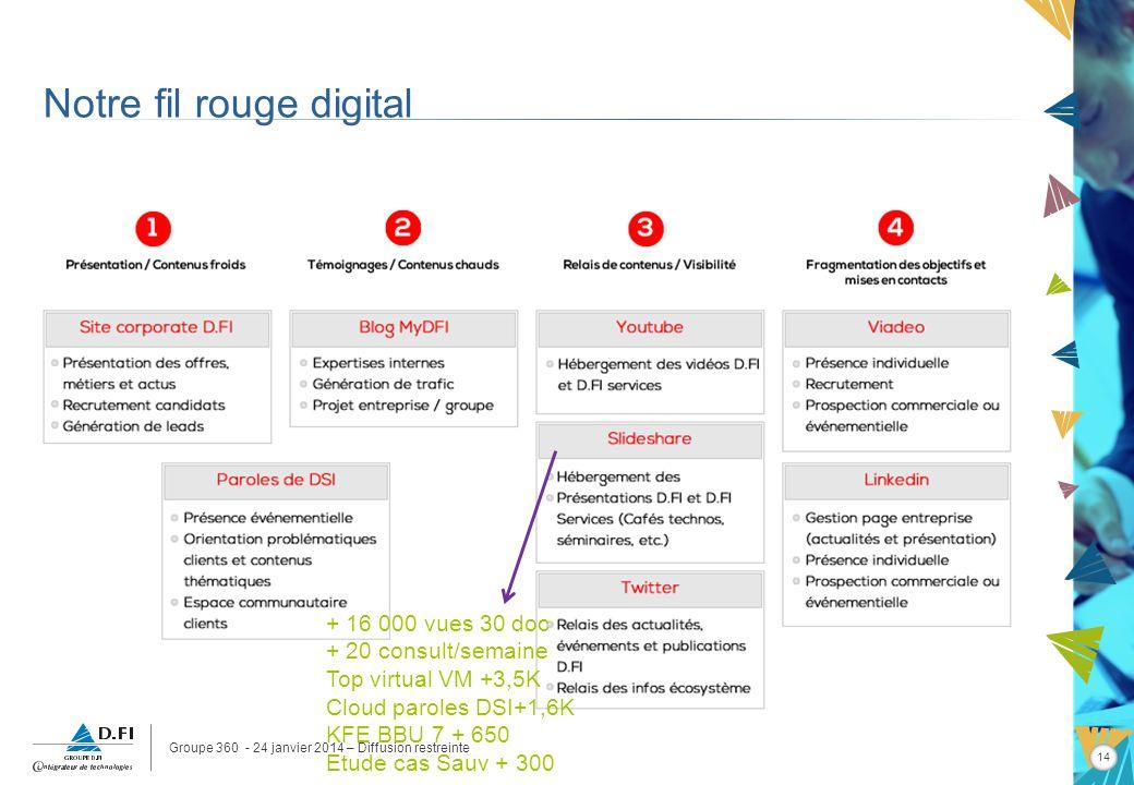 Groupe 360 - 24 janvier 2014 – Diffusion restreinte 14 Notre fil rouge digital + 16 000 vues 30 doc + 20 consult/semaine Top virtual VM +3,5K Cloud paroles DSI+1,6K KFE BBU 7 + 650 Etude cas Sauv + 300