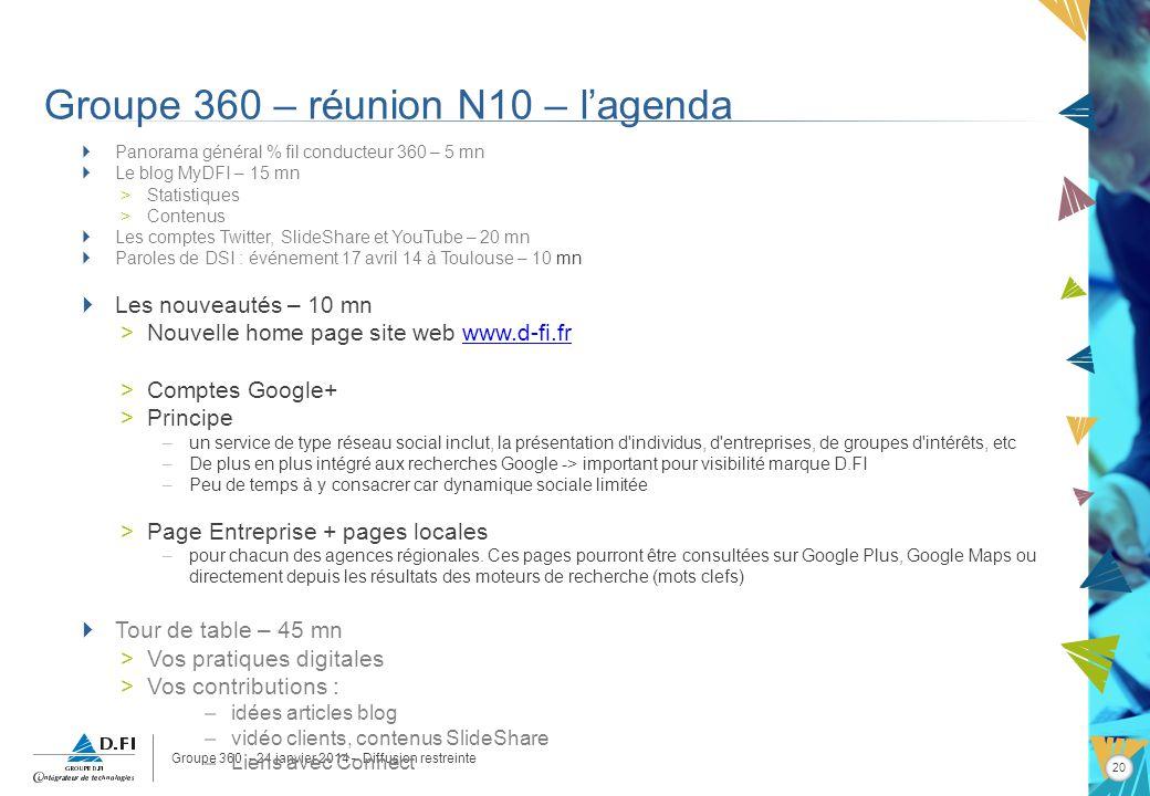 Groupe 360 - 24 janvier 2014 – Diffusion restreinte 20 Groupe 360 – réunion N10 – lagenda Panorama général % fil conducteur 360 – 5 mn Le blog MyDFI –