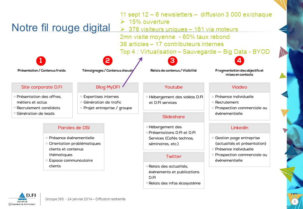 Groupe 360 - 24 janvier 2014 – Diffusion restreinte 6 Notre fil rouge digital 11 sept 12 – 6 newsletters – diffusion 3 000 ex/chaque 15% ouverture 378