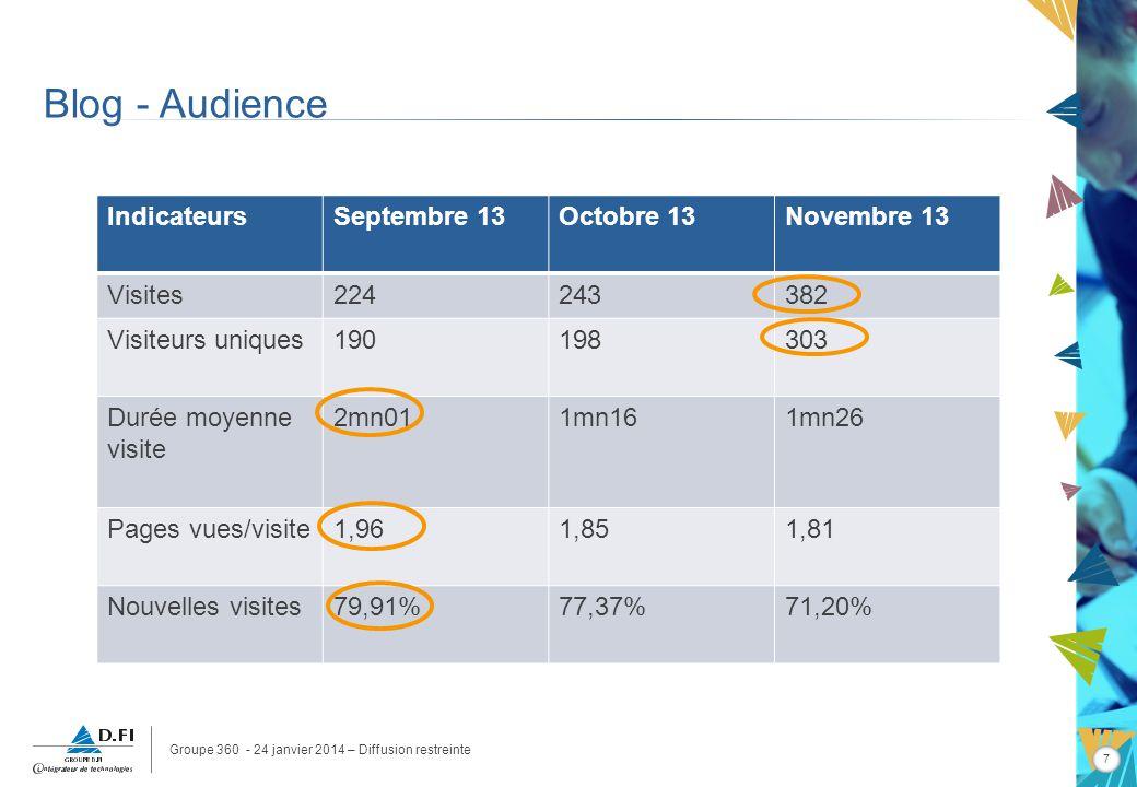 Groupe 360 - 24 janvier 2014 – Diffusion restreinte 7 Blog - Audience IndicateursSeptembre 13Octobre 13Novembre 13 Visites224243382 Visiteurs uniques190198303 Durée moyenne visite 2mn011mn161mn26 Pages vues/visite1,961,851,81 Nouvelles visites79,91%77,37%71,20%