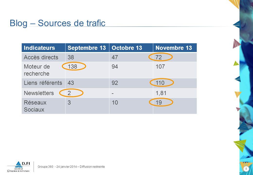 Groupe 360 - 24 janvier 2014 – Diffusion restreinte 8 Blog – Sources de trafic IndicateursSeptembre 13Octobre 13Novembre 13 Accès directs384772 Moteur