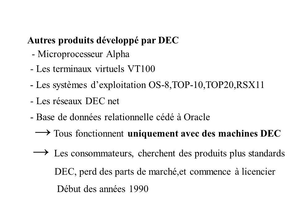 Autres produits développé par DEC - Microprocesseur Alpha - Les terminaux virtuels VT100 - Les systèmes dexploitation OS-8,TOP-10,TOP20,RSX11 - Les réseaux DEC net - Base de données relationnelle cédé à Oracle Tous fonctionnent uniquement avec des machines DEC Les consommateurs, cherchent des produits plus standards DEC, perd des parts de marché,et commence à licencier Début des années 1990