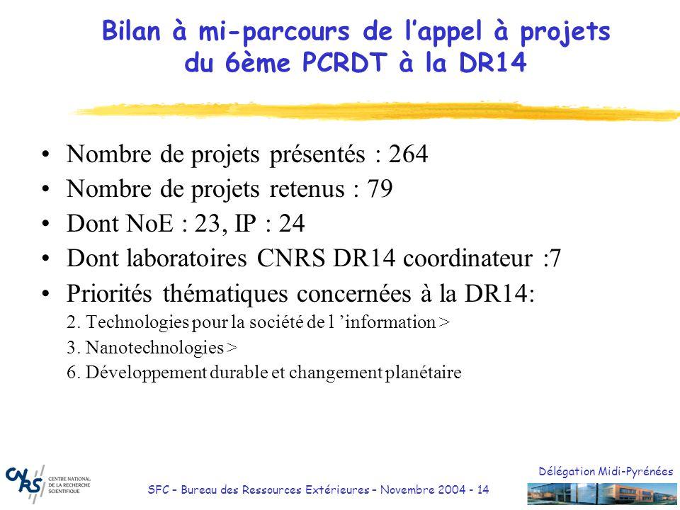 Délégation Midi-Pyrénées SFC – Bureau des Ressources Extérieures – Novembre 2004 - 15 Bilan des contrats ouverts au Bureau des Ressources Extérieures (à fin oct 2004) Nombre de contrats ouverts : 26 Dont DR14 coordinateur : 3 (1 IP, 1 NoE, 1 STREP) Dont transferts autres DR: 8 sur 26 contrats Dont IP : 10, NoE : 9, autres : 7